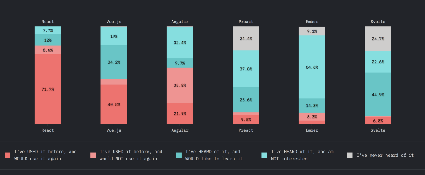 Graph showing developers opinions of React.