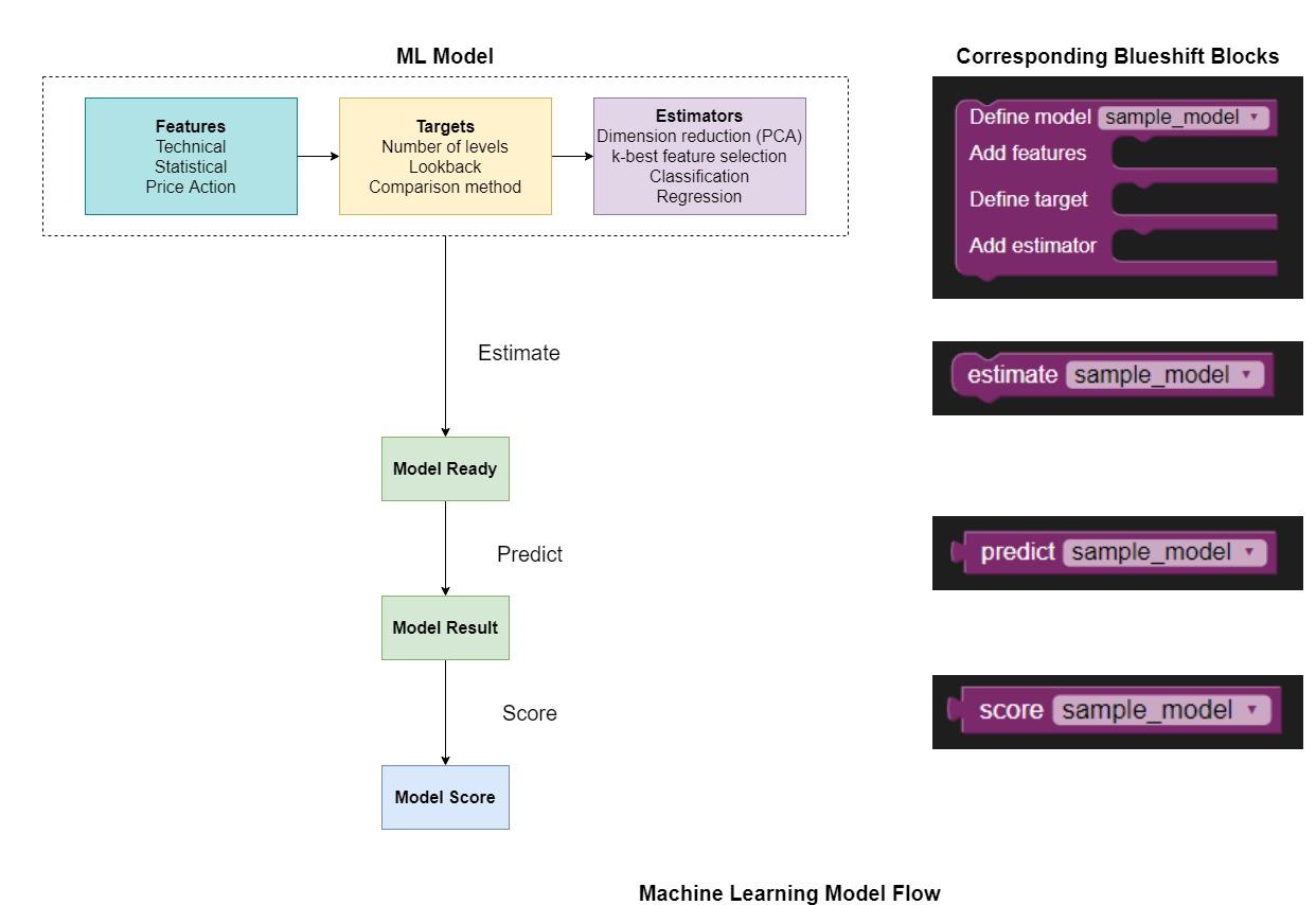 Machine Learning Model Flow