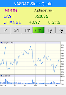 Google Stock Quotes Cool Nasdaq Stock Quote  Us Market  Android Apps On Google Play