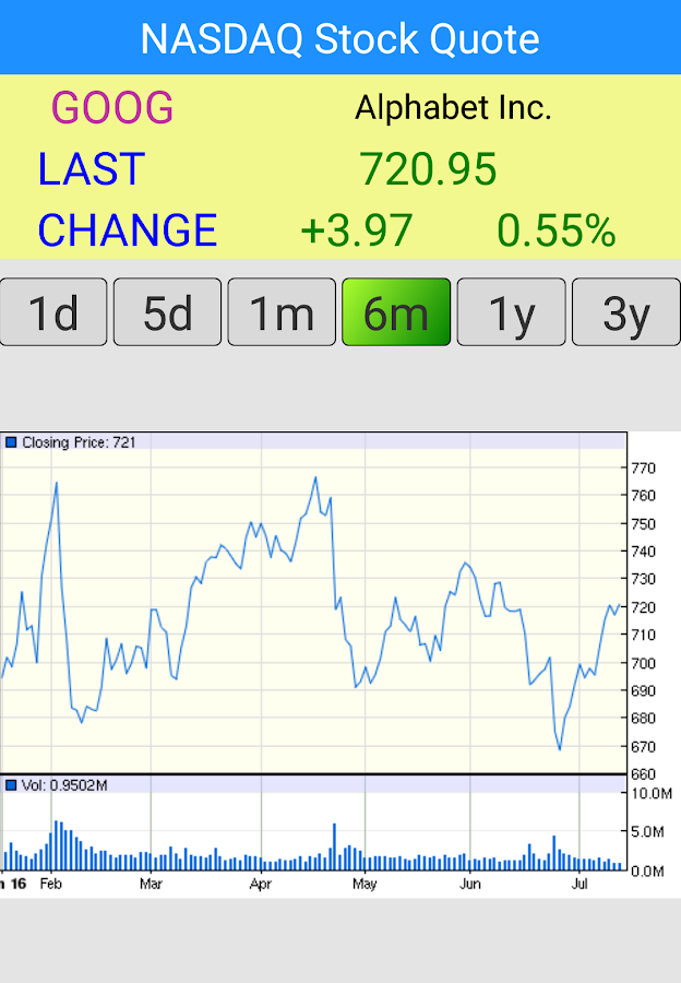 NASDAQ Stock Quote  US Market  Android Apps on Google Play