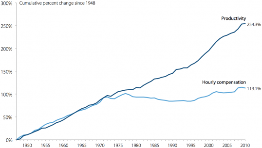 http://www.outsidethebeltway.com/wp-content/uploads/2012/07/wages-productivity-Figure-A.png