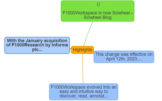 Annotations Report for Sciwheel