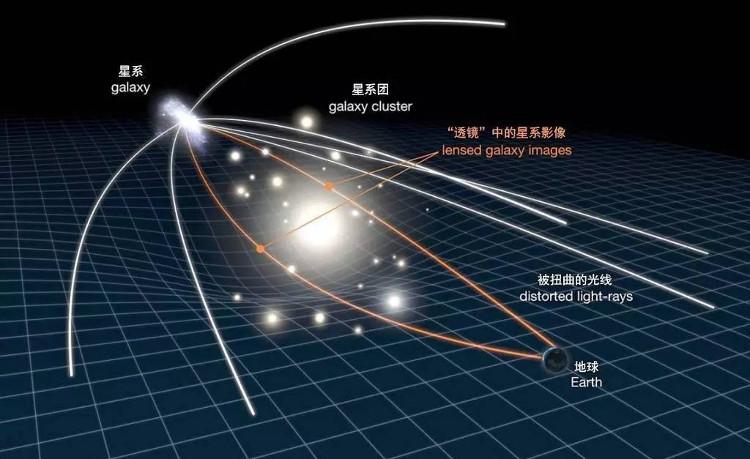 Đồ họa cho thấy thấu kính hấp dẫn là một hiện tượng được mô tả bởi thuyết tương đối của Einstein