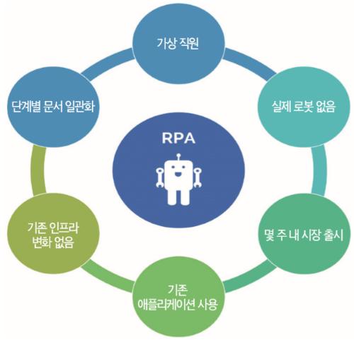 RPA 개념표