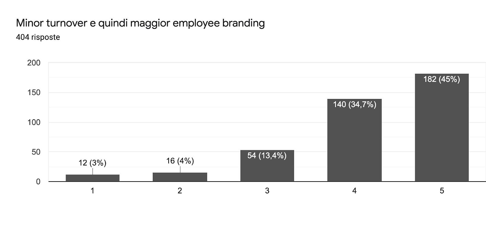 Grafico delle risposte di Moduli. Titolo della domanda: Minor turnover e quindi maggior employee branding. Numero di risposte: 404 risposte.