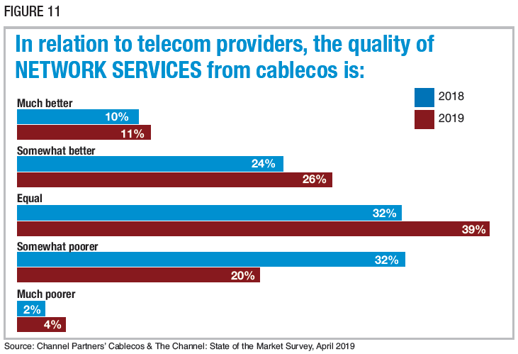 Figure 11: In relation to telecom providers, the quality of NETWORK SERVICES from cablecos is. Source: Channel Partners' Cablecos & The Channel: State of the Market Survey, April 2019
