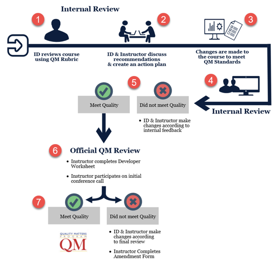 Flowchart of the 7 step QM process