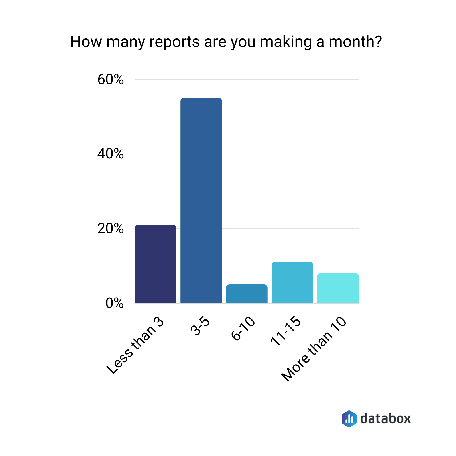 How many reports are you making a month?
