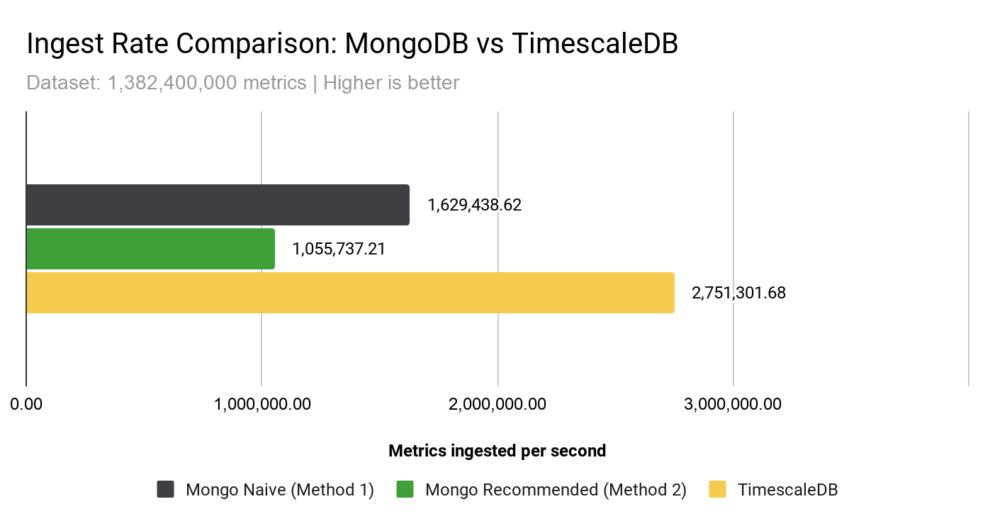 Insert rate comparison: The simplicity of Mongo-naive led it to outperform Mongo-recommended by 54%, but TimescaleDB outperforms both methods - achieving 169% (vs Mongo-naive) and 260% (Mongo-recommended) of the performance of MongoDB