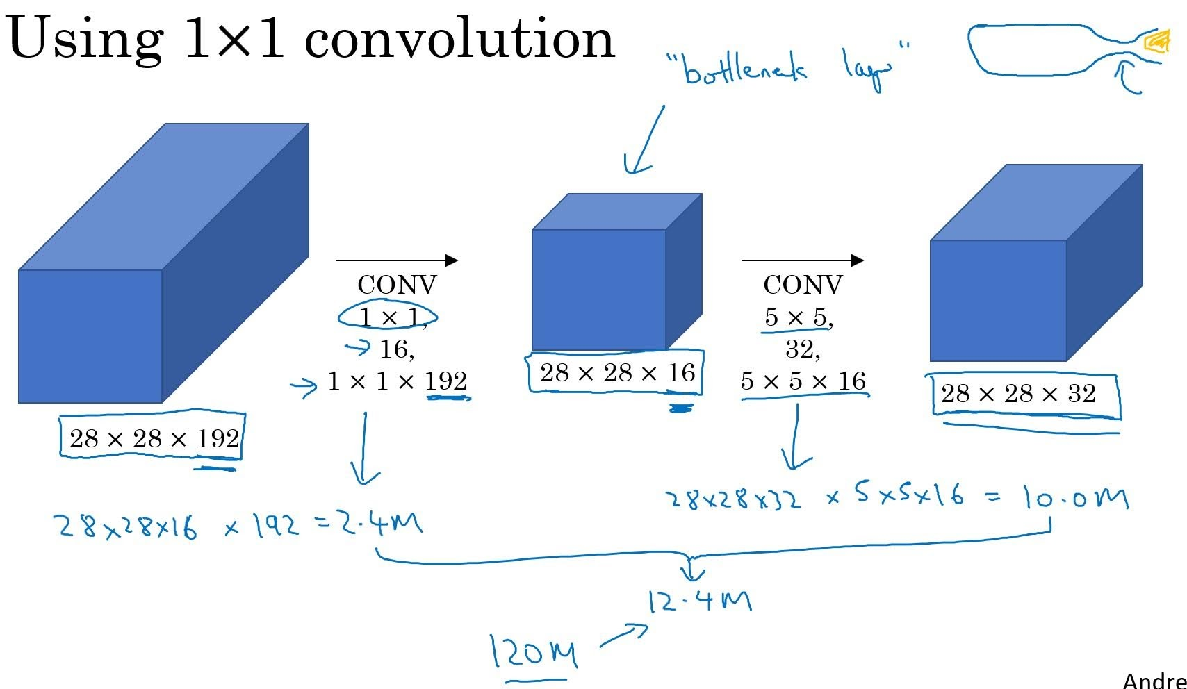 bottleneck layer