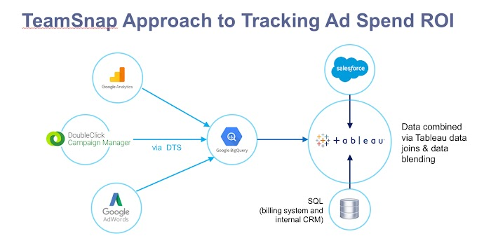 TeamSnap Approach to Tracking Ad Spend ROI