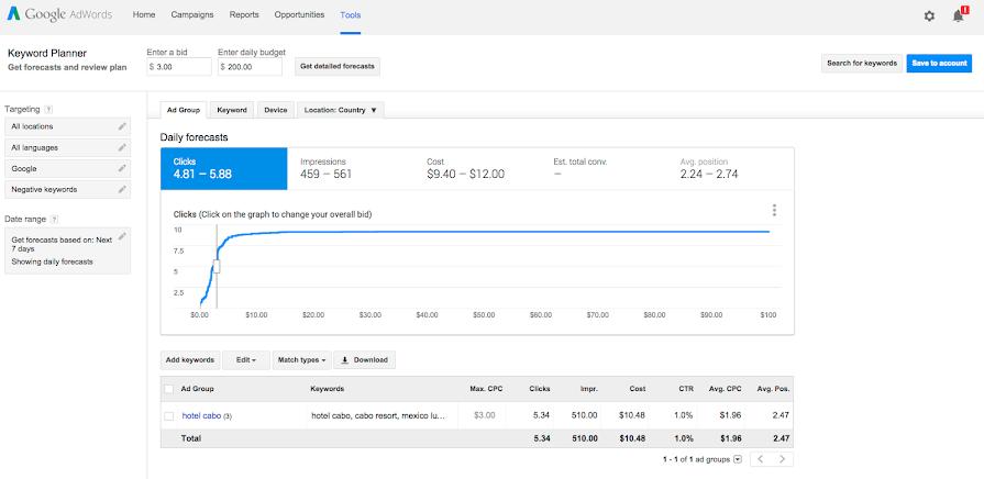 Daily Forecasts - Clics en el Keyword planner de Google