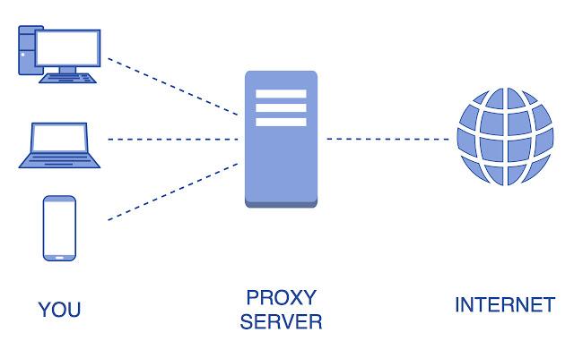Simple proxy helper