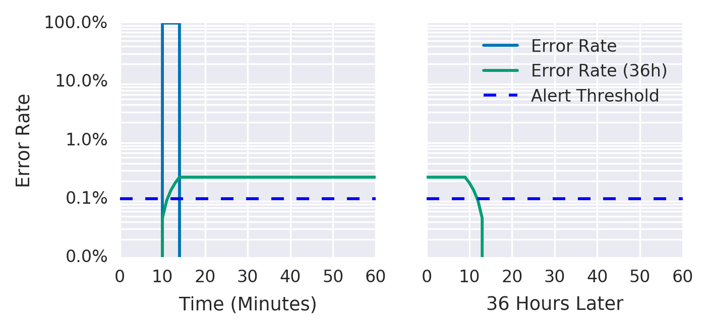 #error-rate-over-a-36-hour-period