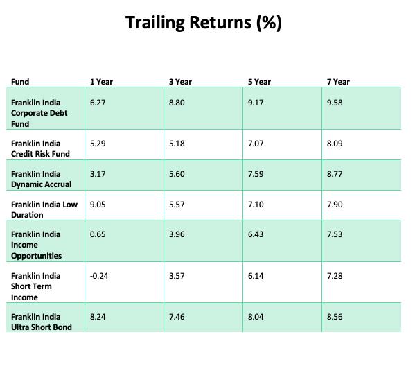 Trailing Returns of 6 Debt Funds