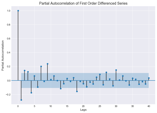 PACF plot of first ordered differenced series