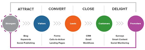 lead generation inbound marketing methodology