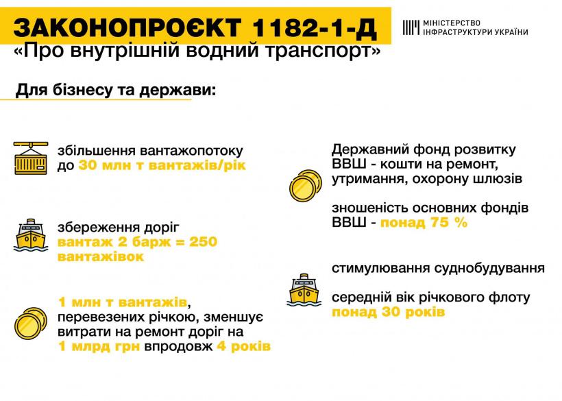 Верховна Рада дала старт реформі річкових перевезень, - Владислав Криклій