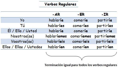 CONDICIONAL SIMPLES (CONDICIONAL SIMPLE)