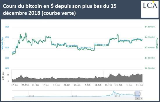 https://la-chronique-agora.com/wp-content/uploads/2019/03/190313-lca-cours-bitcoin.jpg