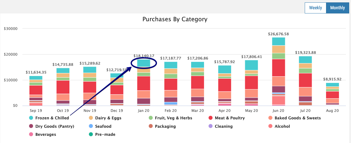 FoodByUs_Total_Purchases_by_Category