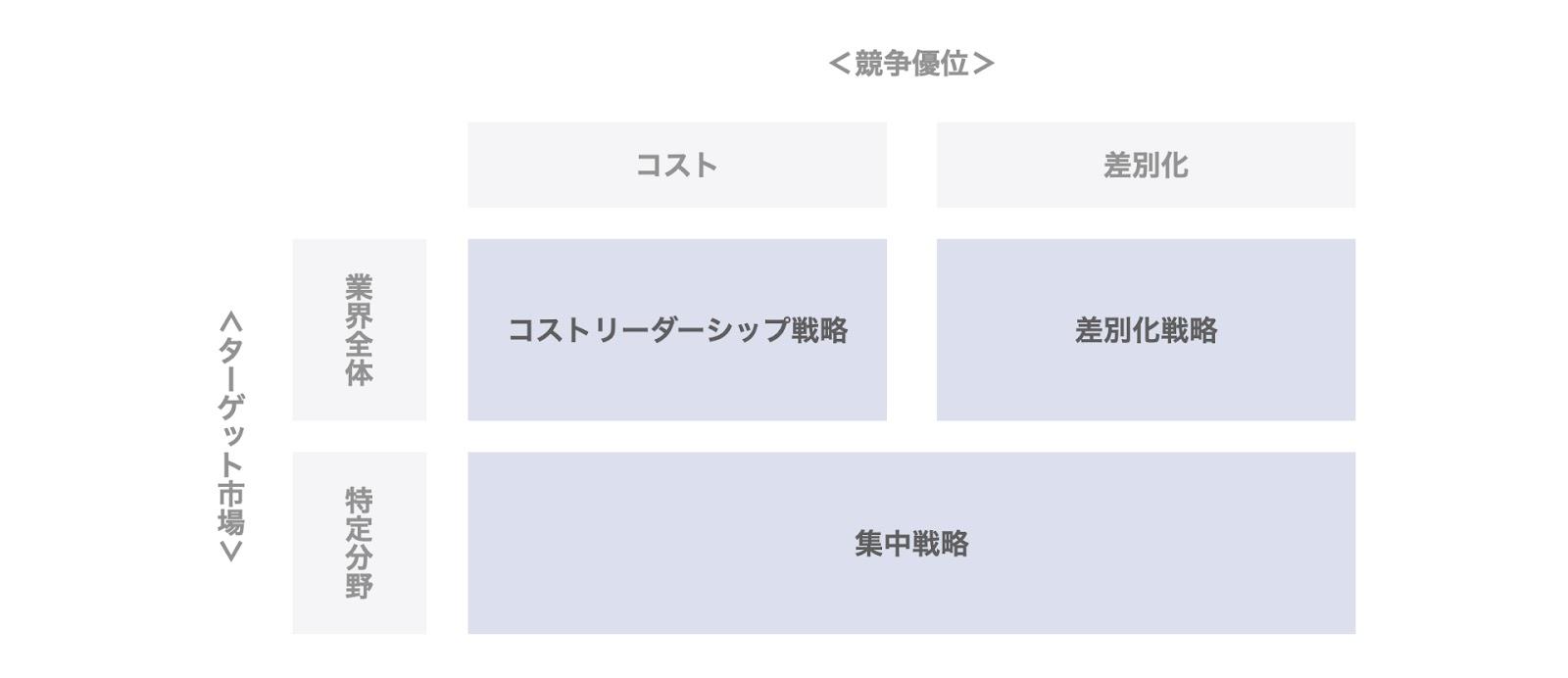 ポーターの3つの基本戦略の分類
