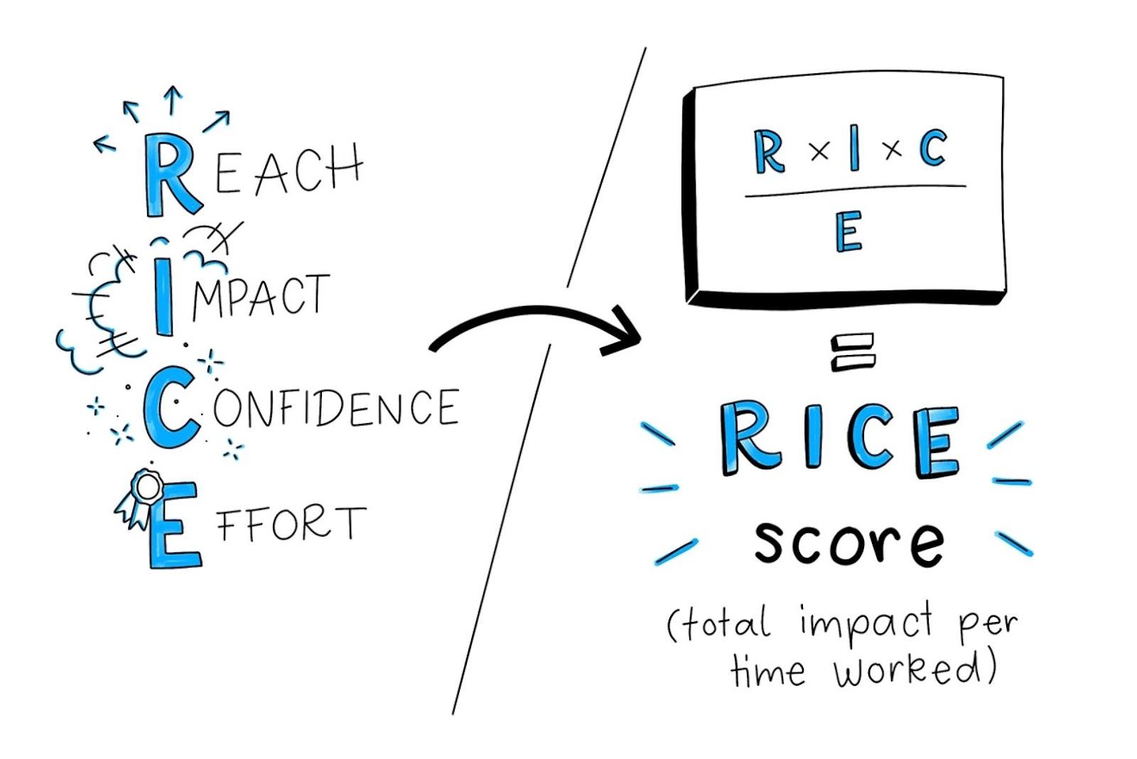 Rice score
