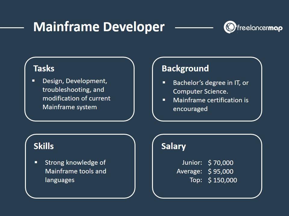 Mainframe Developer - Role Overview