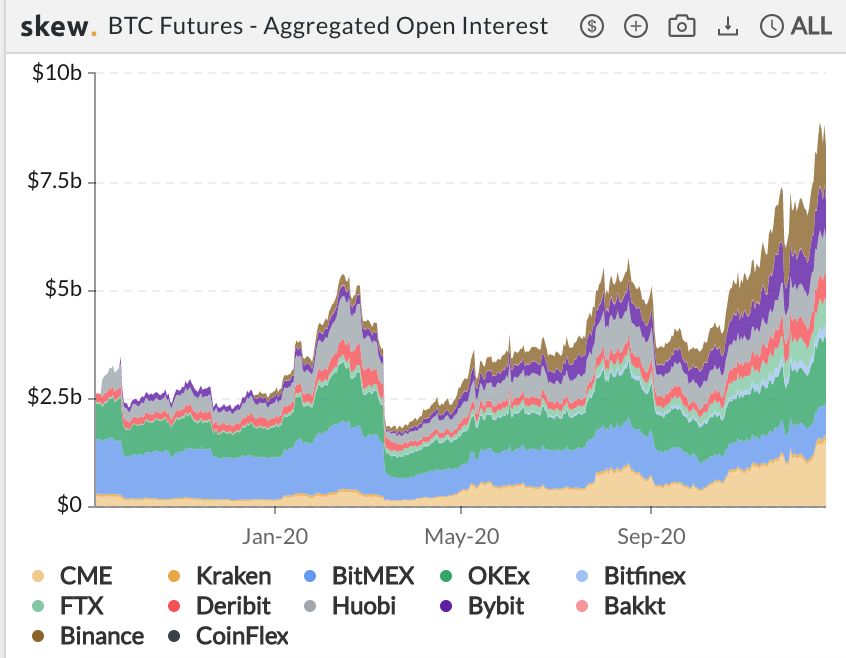 Bitcoin futures and options' open interest