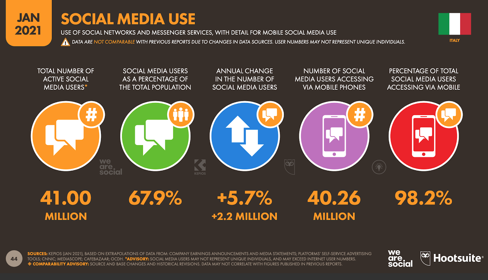 statistiche-uso-social-media