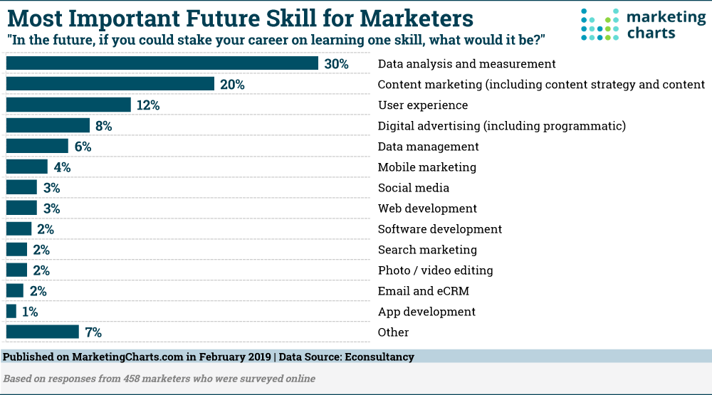 Most important skill for marketers