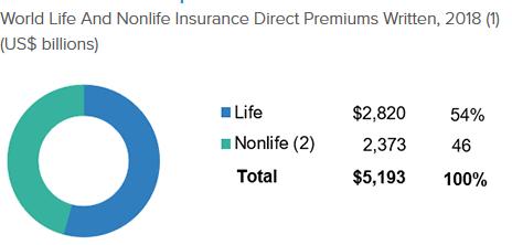 insurance direct premiums written