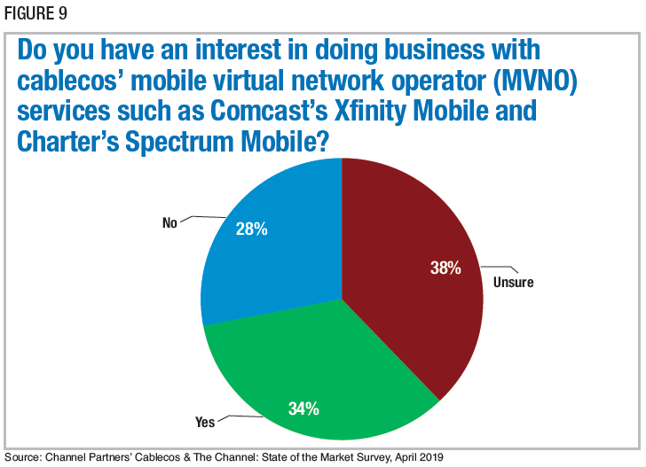 Figure 9: Do you have an interest in doing business with cablecos' mobile virtual network operator (MVNO) services such as Comcast's Xfinity Mobile and Charter's Spectrum Mobile? Source: Channel Partners' Cablecos & The Channel: State of the Market Survey, April 2019