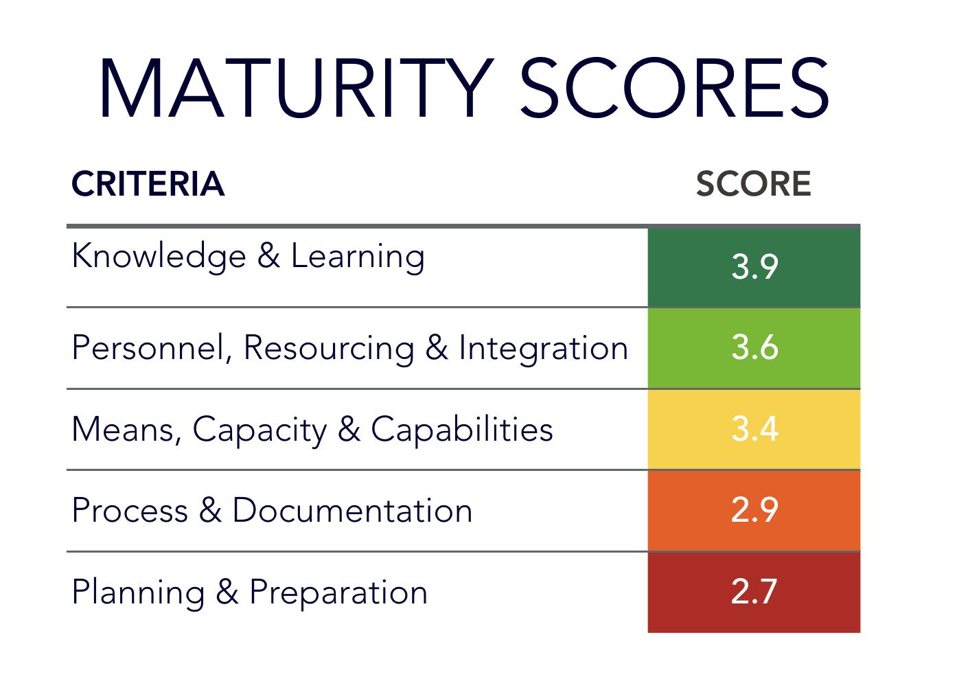 Maturity scores