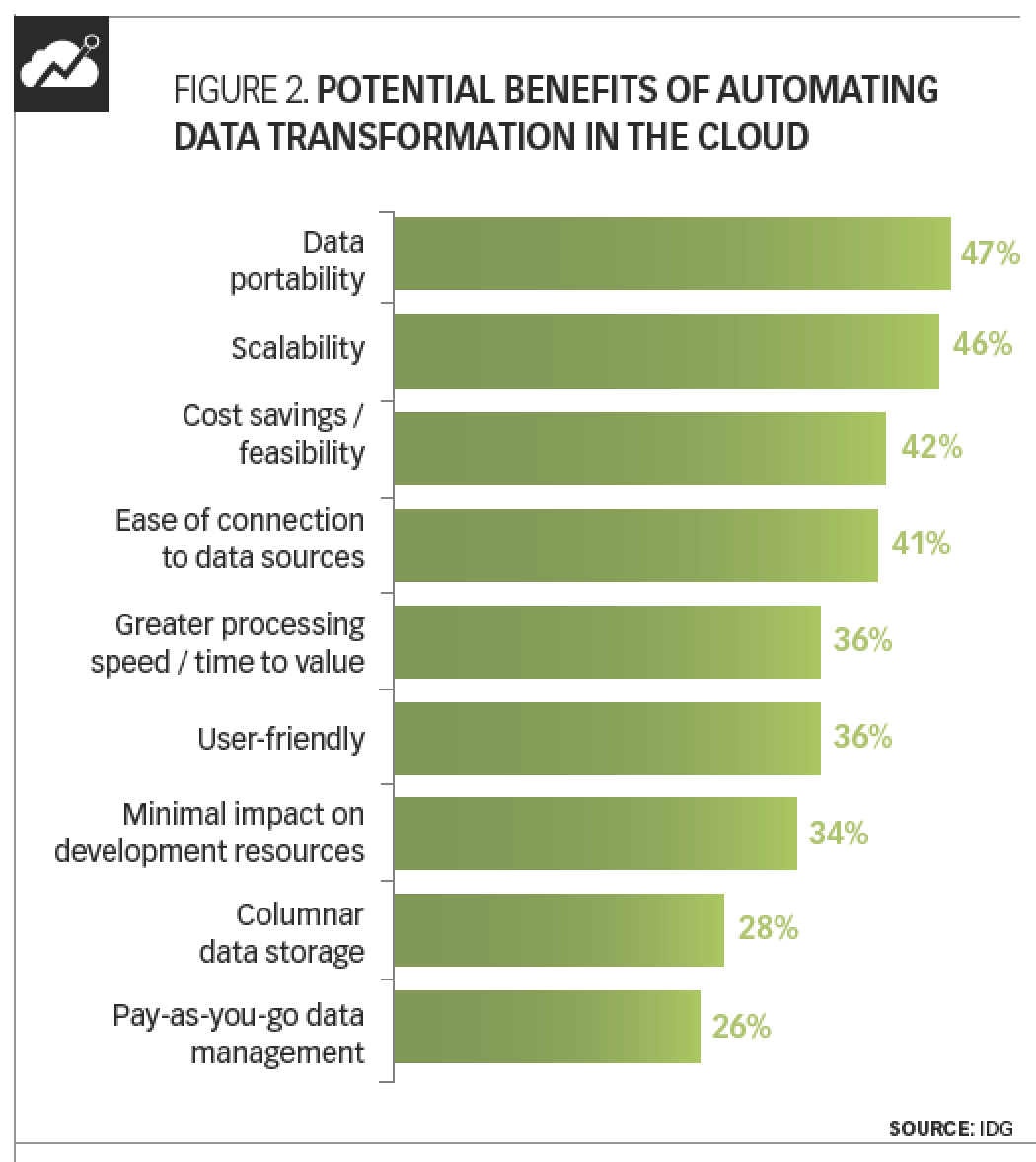 Figure 2: Potential benefits of automating data transformation in the cloud.