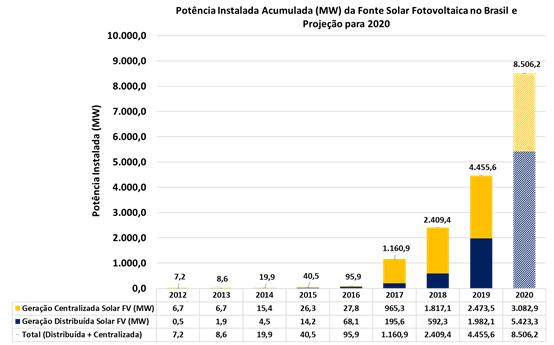 Gráfico que mostra a potência acumulada da energia solar fotovoltaica no Brasil. Instituto de redes inteligentes