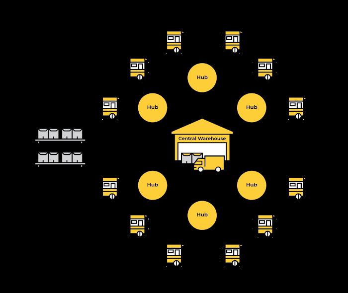 Warung Pintar hub delivery model