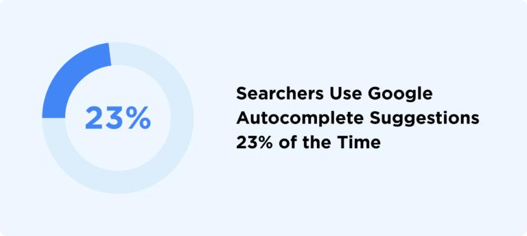 23% пользователей кликают по подсказкам автозаполнения.