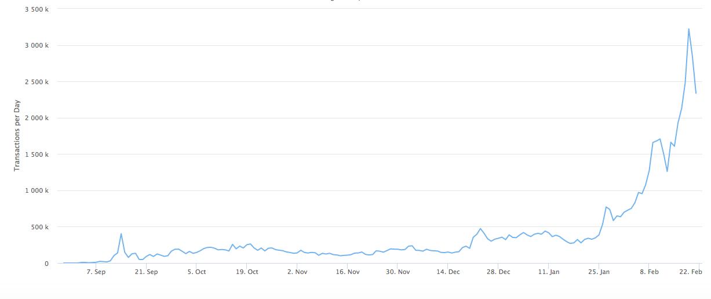 График объема ежедневных транзакций в BSC.