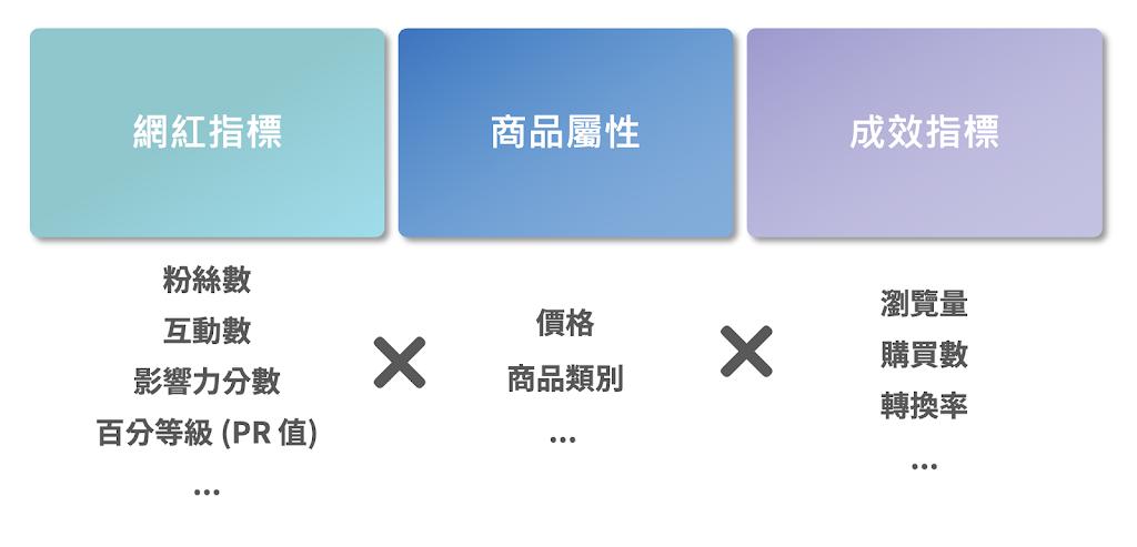 網紅導購 Meimaii 數據分析_決策數據