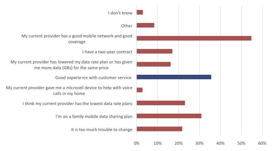 Figure 2: Reasons for Staying with Current Mobile Service Provider. Source: iGR, 2019
