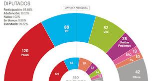Resultados electorales de este 10-N.