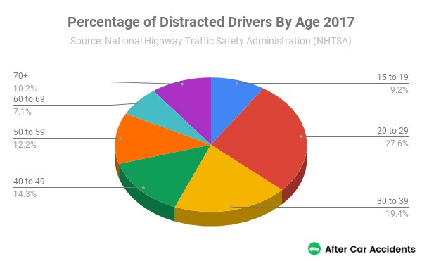 Percentage of Distracted Drivers By Age