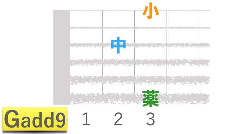 ギターコードGadd9ジーアドナインの押さえかたダイアグラム表