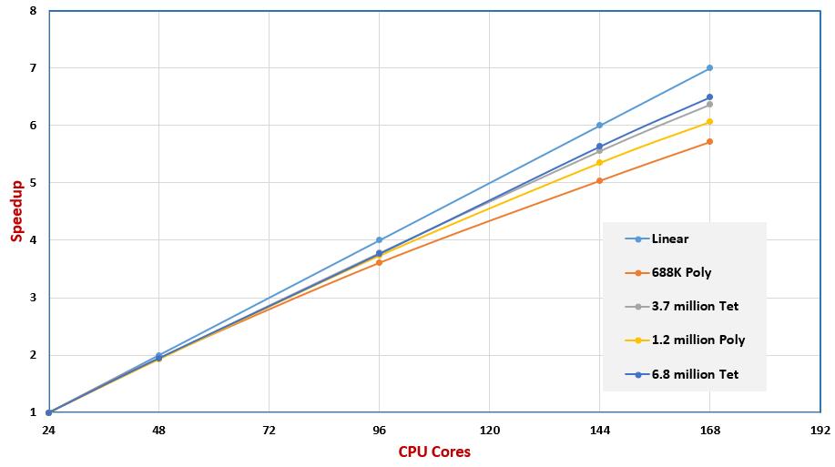 ANSYS | Сравнение масштабирования скорости расчёта моделей с различной плотностью сетки