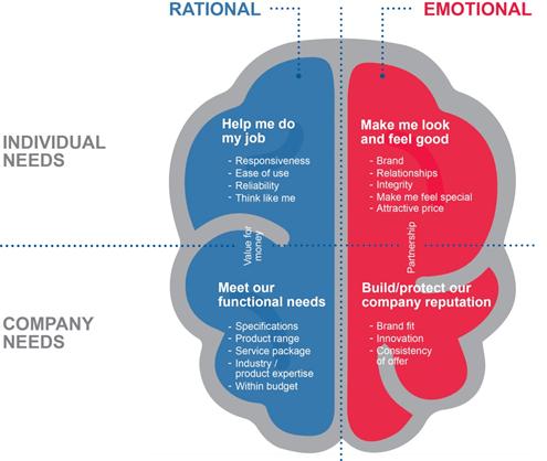 rational vs emotional needs