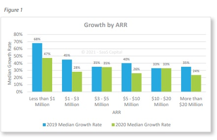 private saas growth by ARR metrics