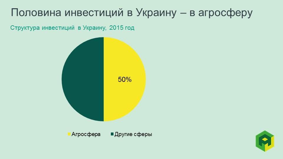investment in agriculture Ukraine