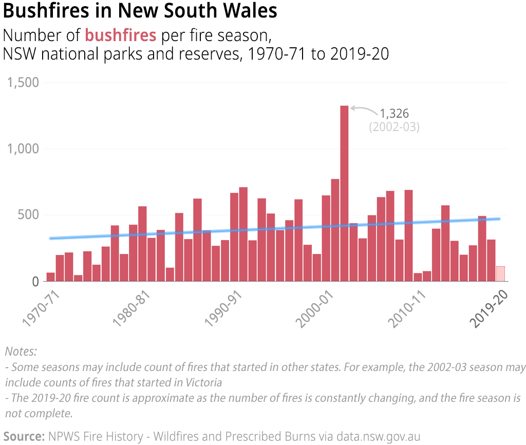 A chart showing the number wildfires in NSW national parks and reserves (and surrounding areas) per fire season, with a simple linear trend line in blue, from 1970-01 to 2019-20.