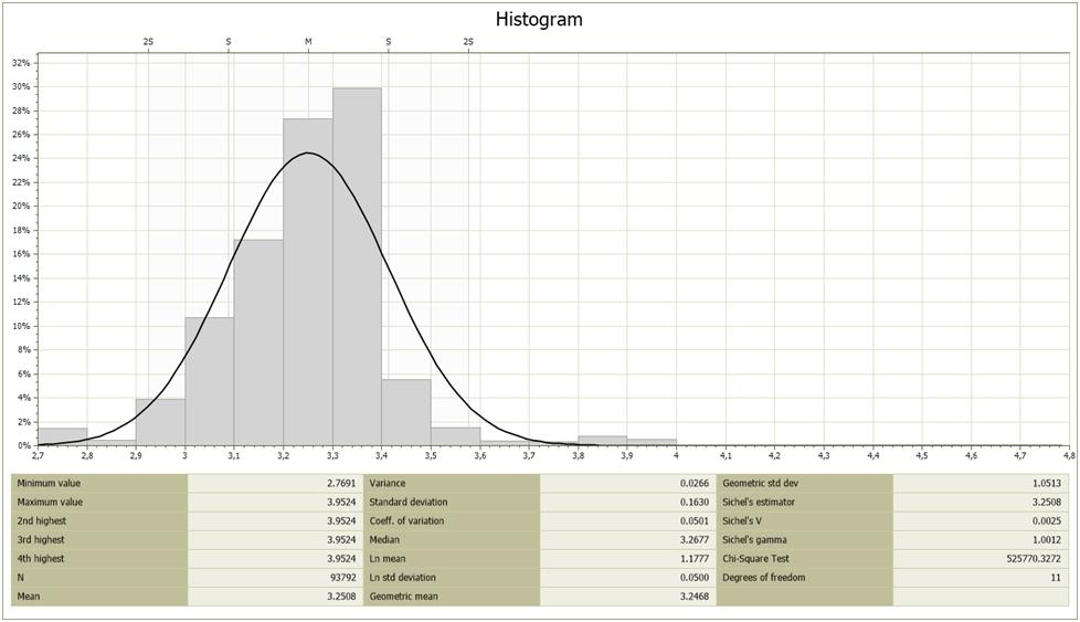 График распределения и расчет среднего значения плотности интерполированных методом IDW2 в блочную модель значений плотности.